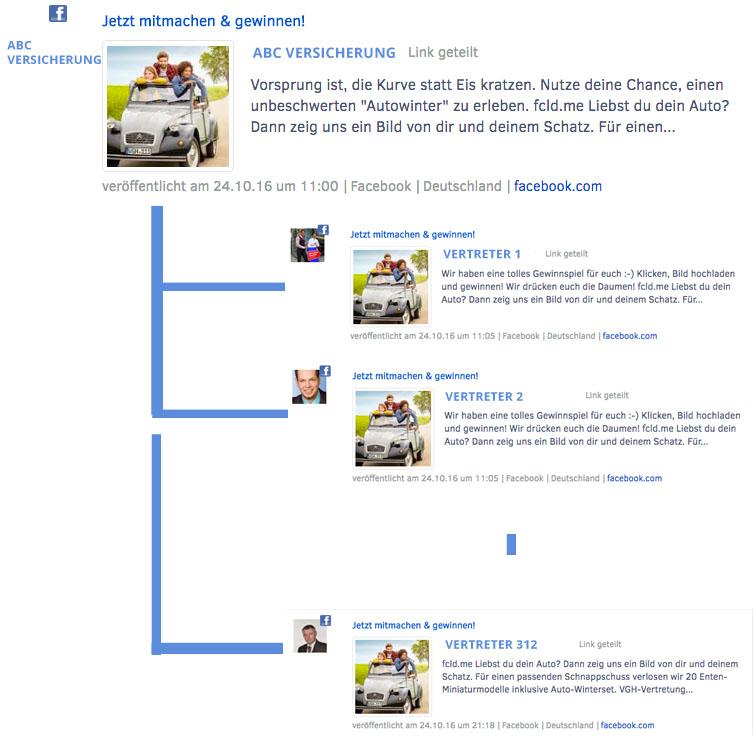 Contentmarketing für Facebook Versicherungs-Vertreter Seiten