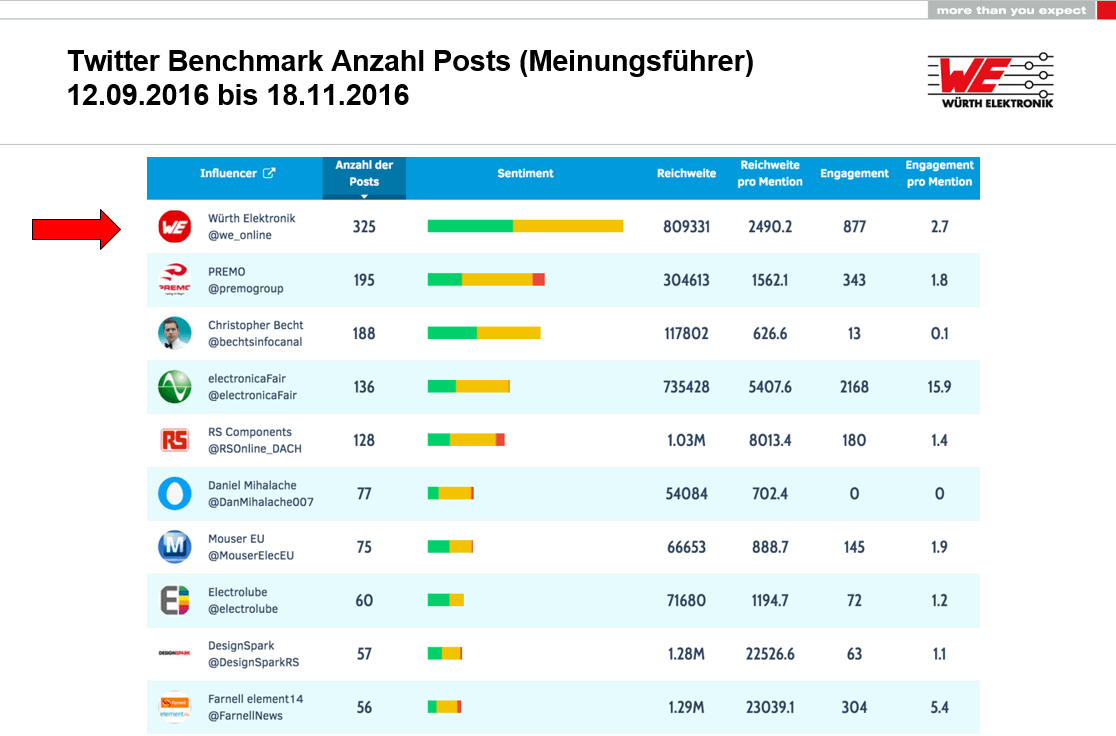 Social Media Monitoring Würth Elektronik eiSos