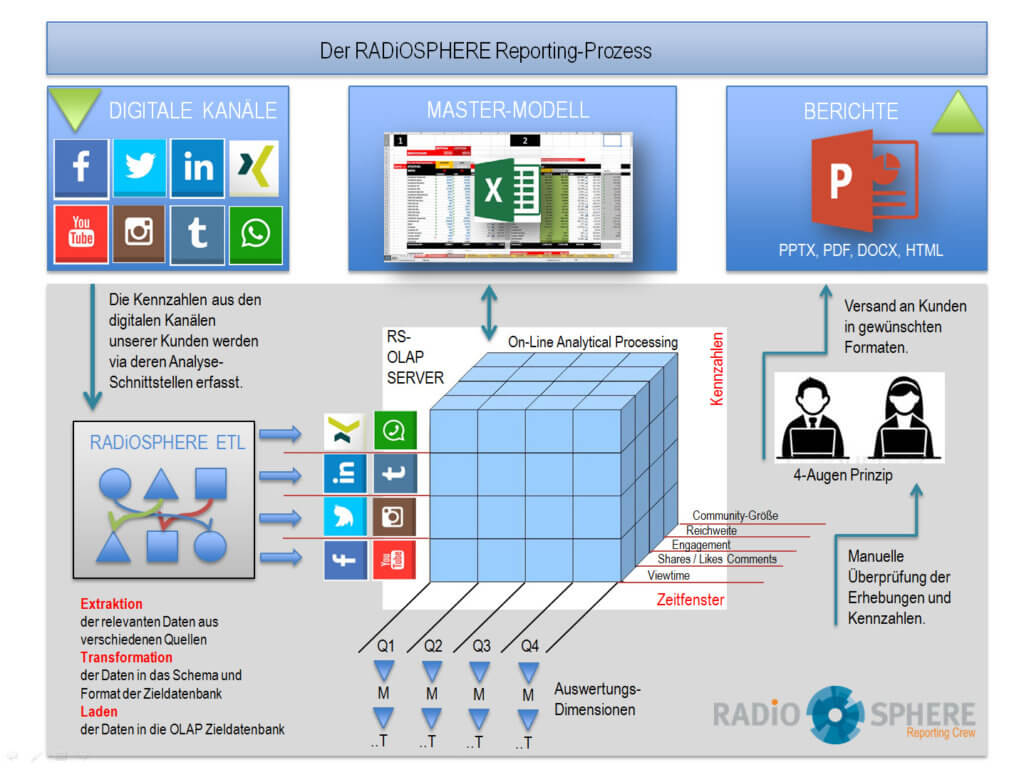 RADiOSPHERE Reporting Prozess